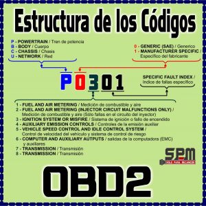 Estructura Codigo OBD2